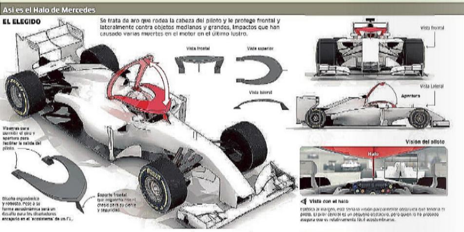 Fórmula 1 Un Halo De Seguridad Marca Com