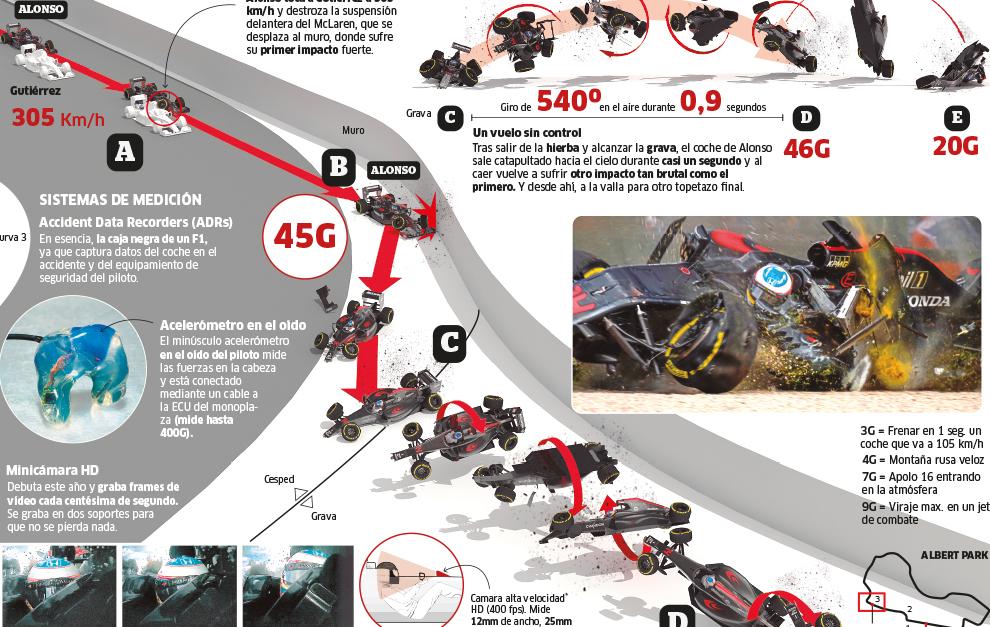 GP Canadá F1: Anatomía del accidente de Alonso | Marca.com