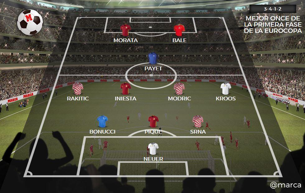 El once ideal de la primera fase de la Eurocopa