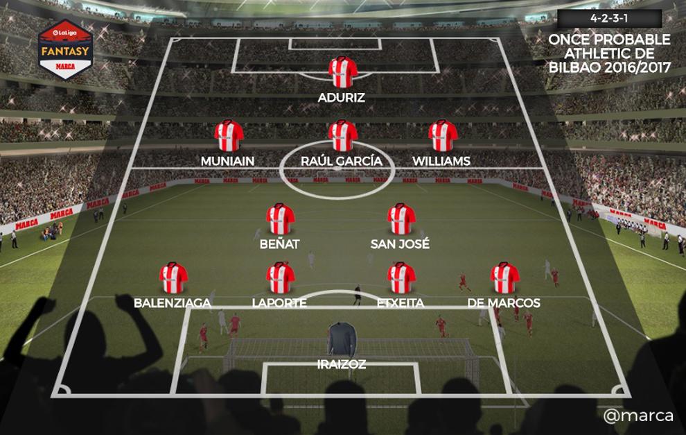 Análisis Fantasy del Athletic Club de Bilbao  6ce957b27adfc