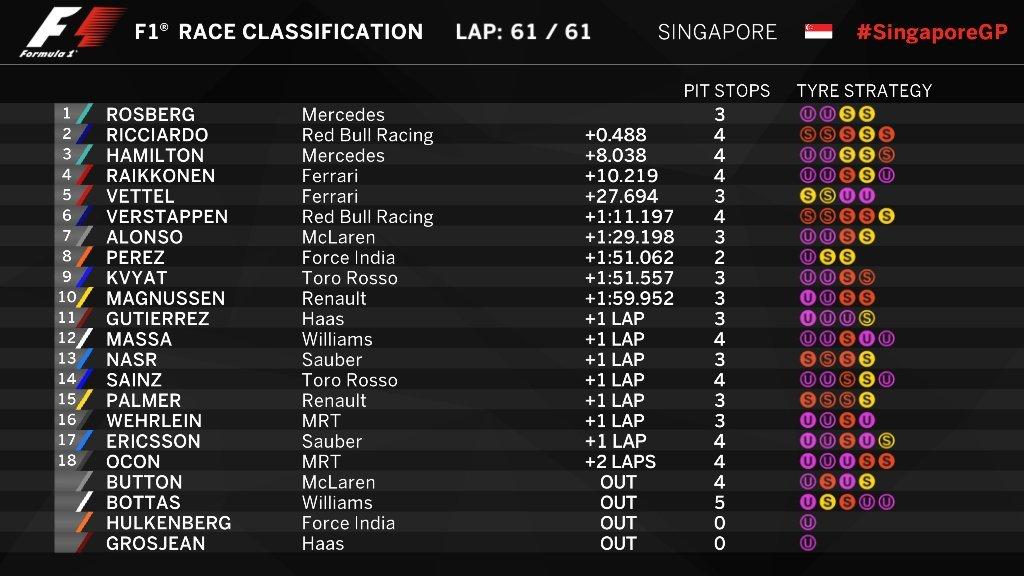 Clasificación GP de Singapur