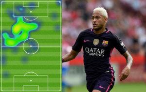 Mapa de calor con los movimientos de Neymar contra el Sporting