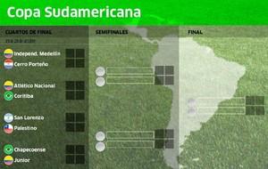 As� quedaron los cruces de la Copa Sudamericana.