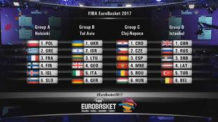 Composición de los grupos del Eurobasket 2017