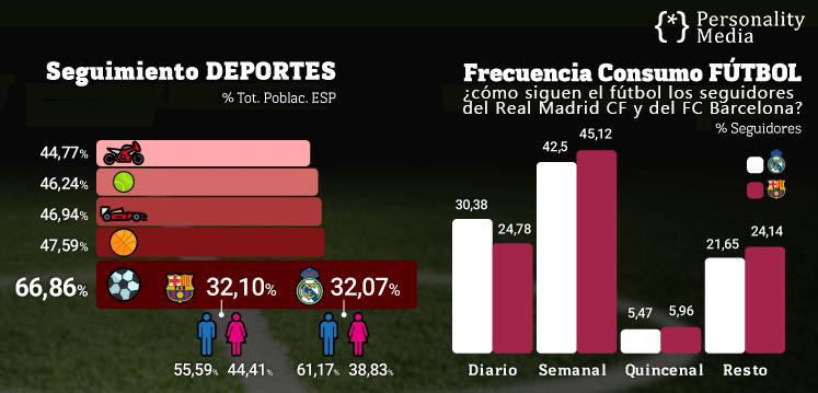 Barcelona vs Real Madrid  ¿Quiénes son los más odiados y queridos ... 27fa83cdb54eb