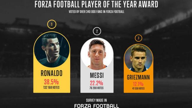 Ronaldo por delante de Messi y Griezmann