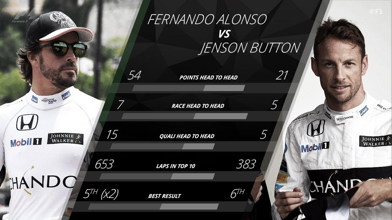 La comparación entre Alonso y Button.