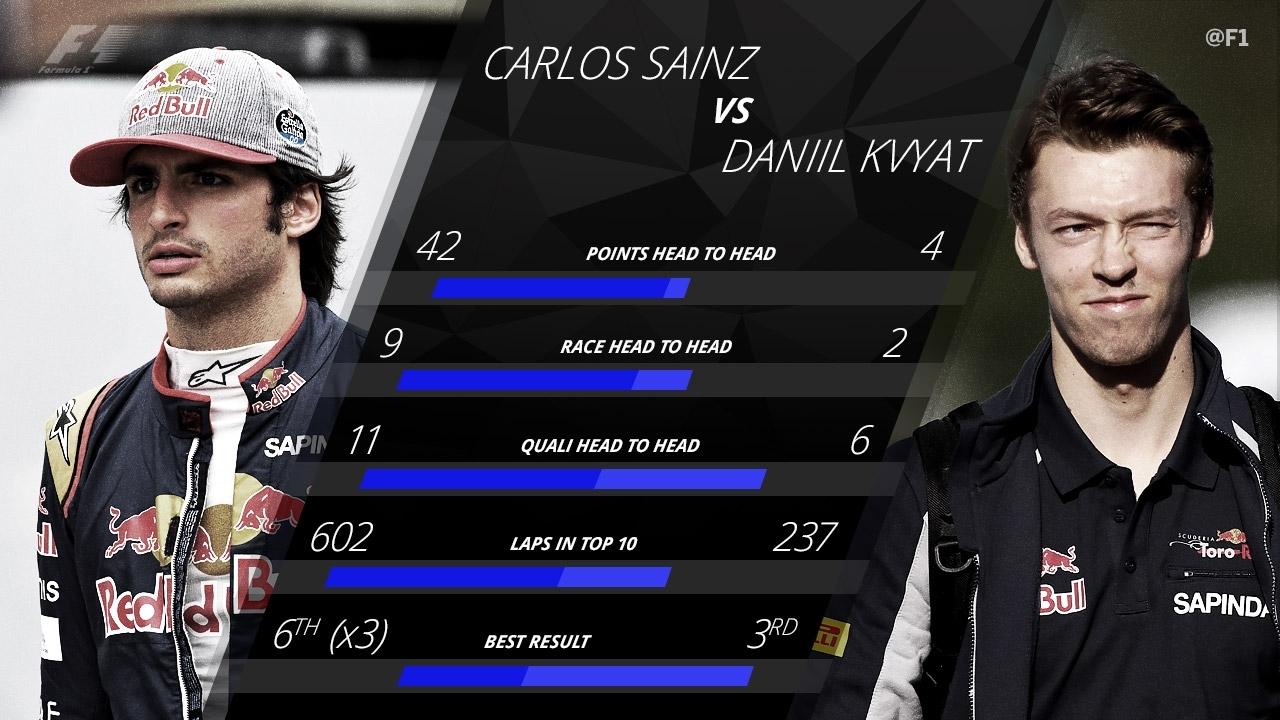 La comparación entre Sainz y Kvyat.