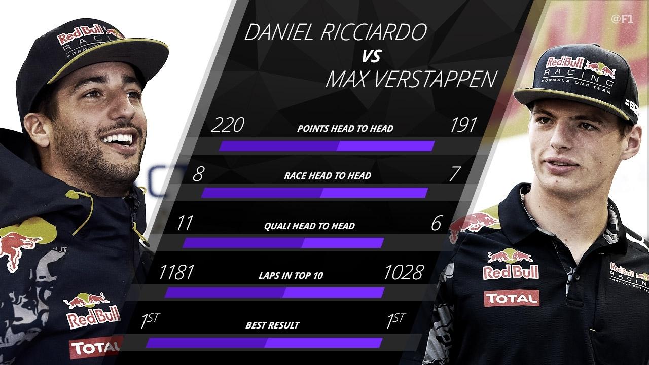 La comparación entre Ricciardo y Verstappen.