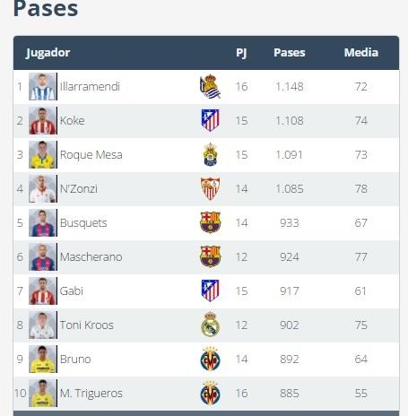 La lista de jugadores Fantasy que tienen un pase... y pasan | Marca ...