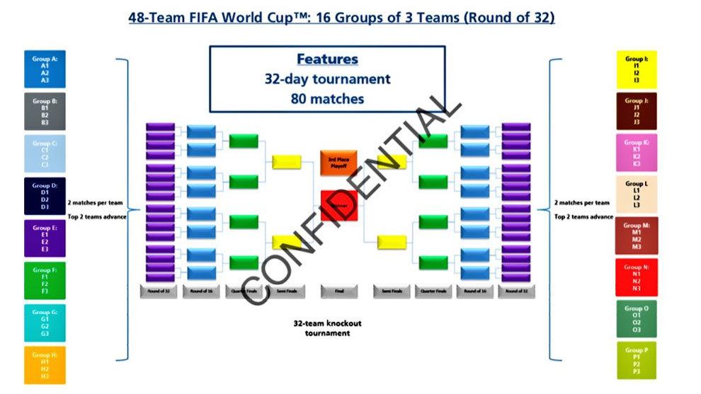 Así será el cuadro del Mundial con 48 selecciones