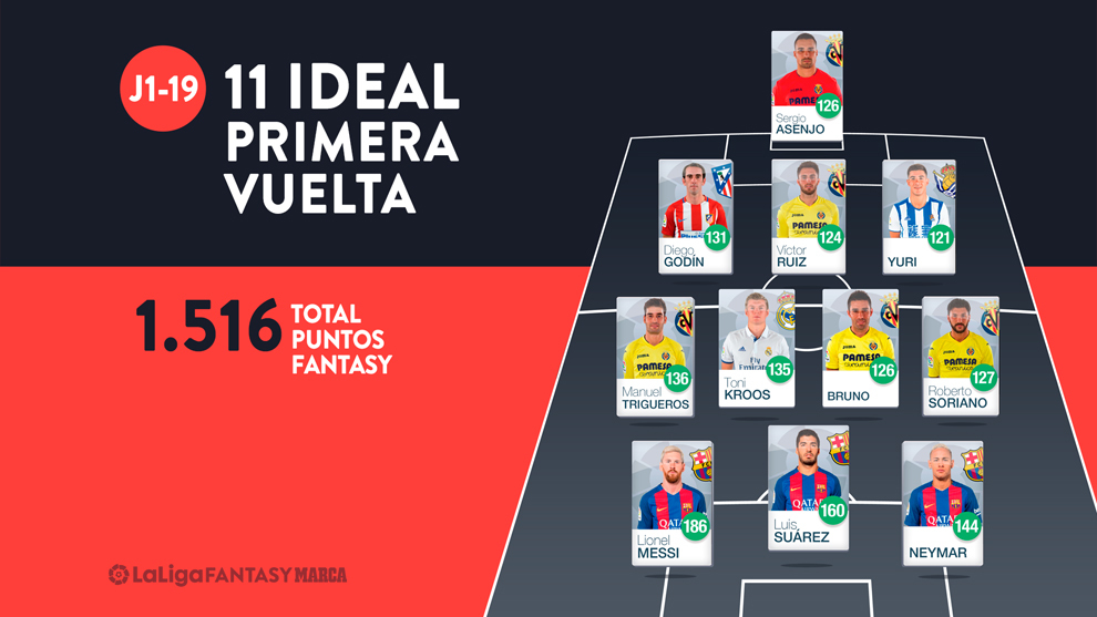 El Villarreal ha arrasado en lo que a puntos Fantasy se refiere. Con...