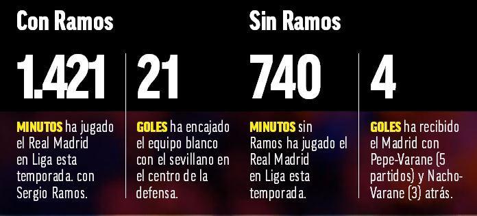 Sin Ramos 23 partidos y ninguna derrota 14885577046721