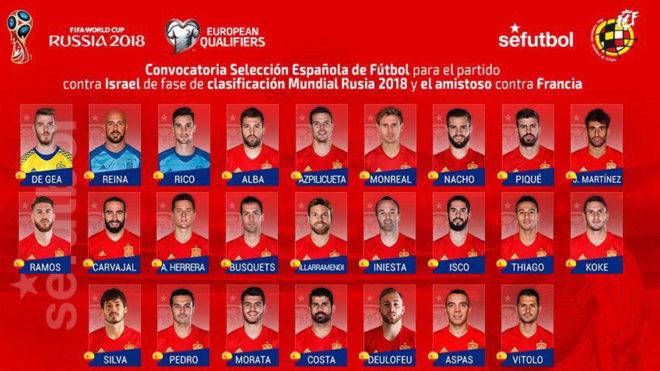Convocatoria Selección Española