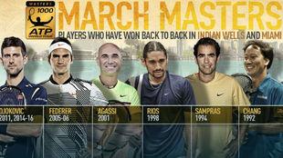 Djokovic, Federer, Agassi, R�os, Sampras y Chang