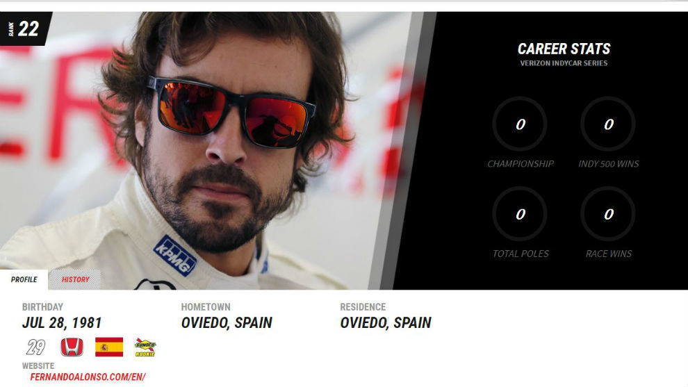 Cabecera de la ficha técnica de Alonso en la web de la IndyCar