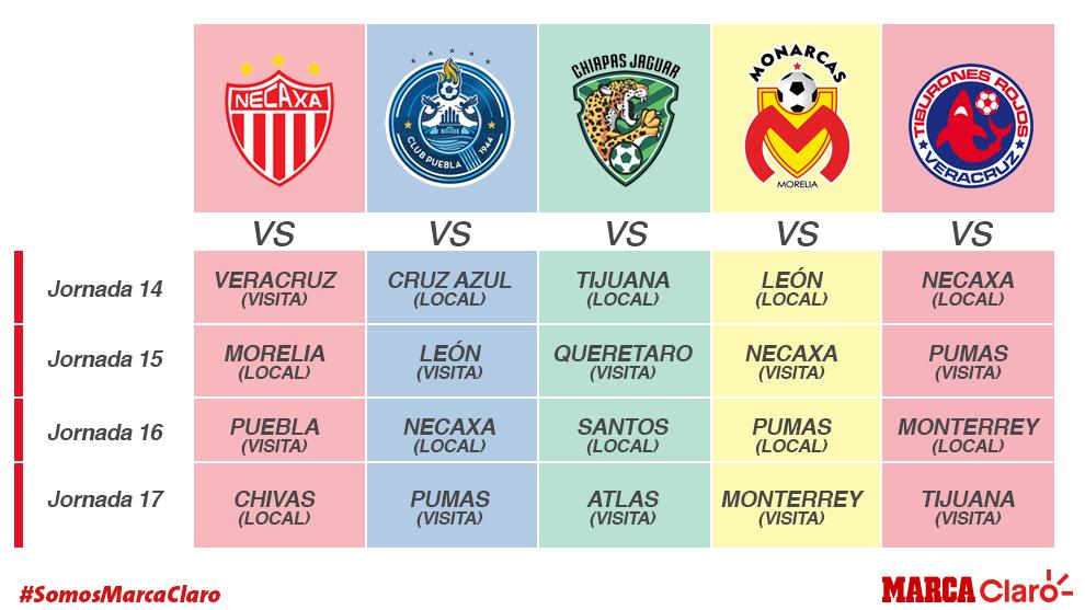 Calendario de las últimas cuatro fechas para Necaxa, Puebla, Morelia,...