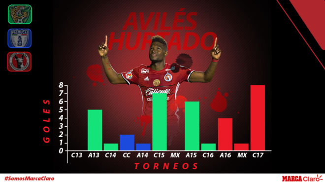 Avilés Hurtado y sus goles en el fútbol mexicano.