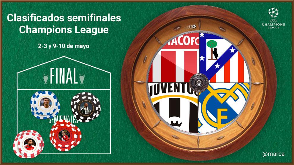 Resultado de imagen de semifinales champions 2017