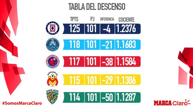 Así marcha la tabla del descenso para la última fecha del Clausura...