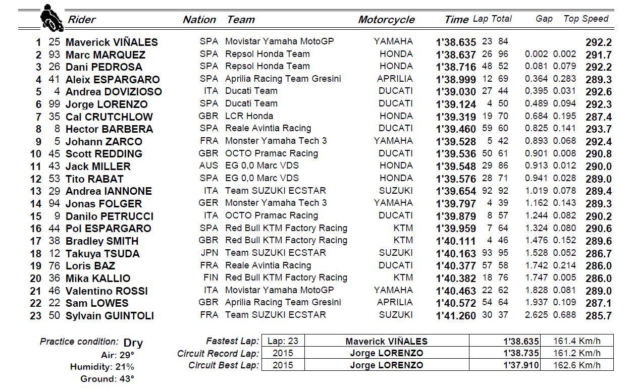 Test MotoGP 2017 14942609692456