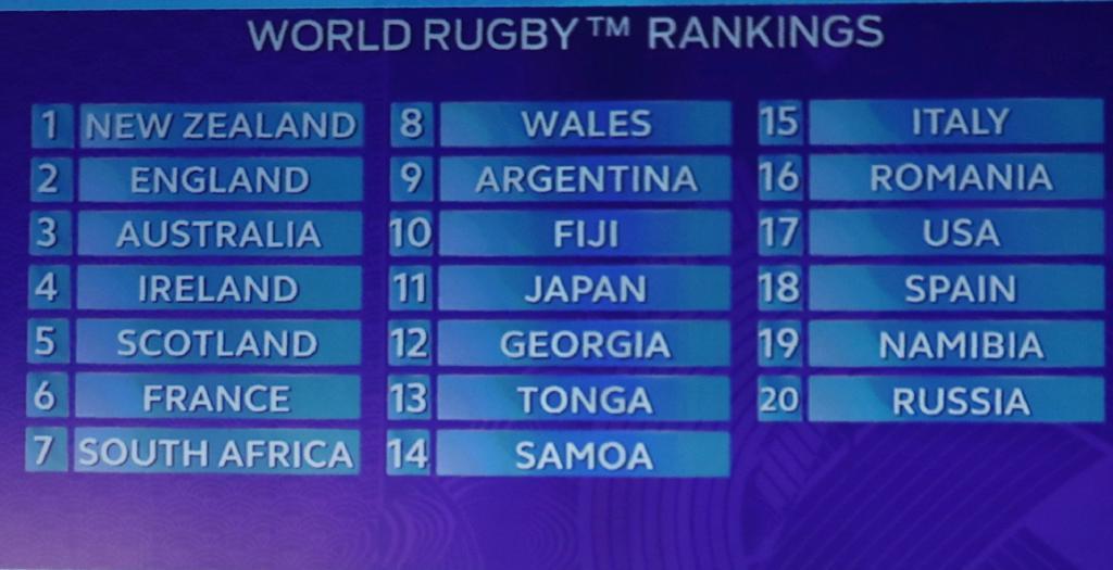 Calendario Mundial Rugby Japon 2019.Inglaterra Francia Y Argentina El Grupo De La Muerte En