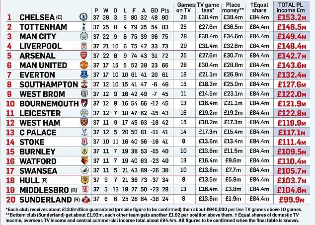 chic clásico garantía limitada la mejor actitud Premier League: ¿Cuánto ha cobrado cada equipo de la Premier ...