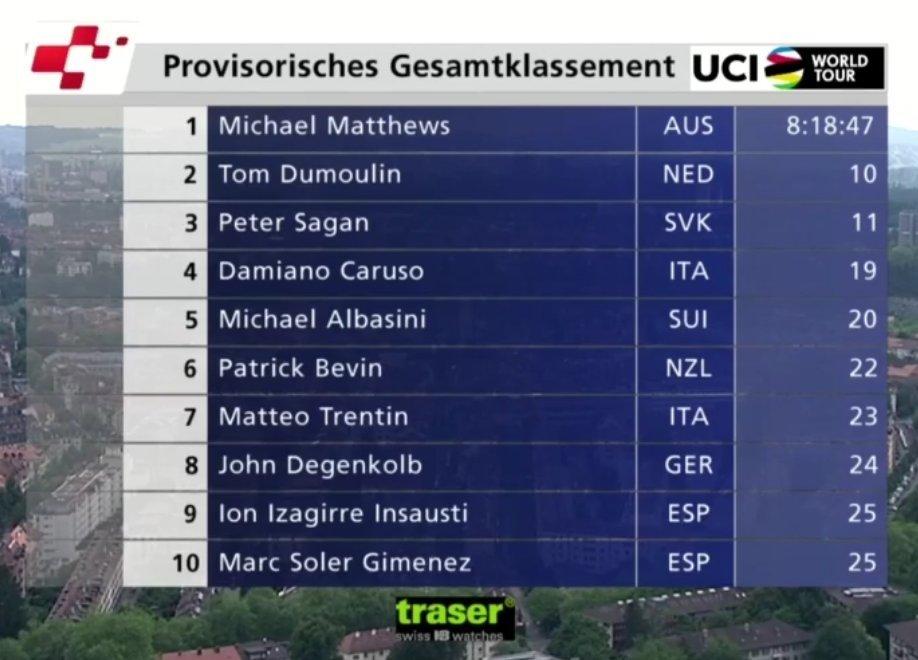 Vuelta a Suiza 2017 14972820102993