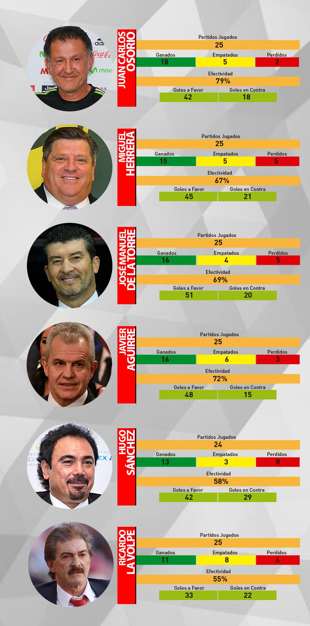 Los números de los últimos entrenadores de la selección mexicana.
