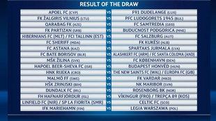 El cuadro de las rondas previas de la Champions League