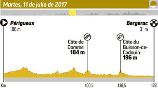 El perfil de la etapa de hoy en el Tour.