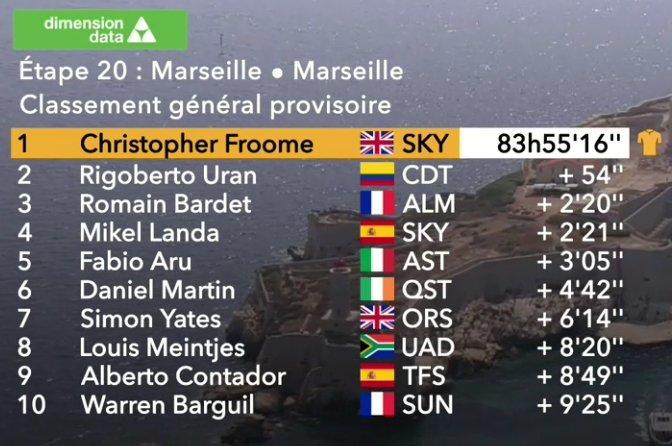 Clasificación general del Tour de Francia.