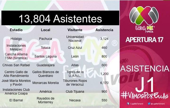 Monarcas Femenil registra mayor asistencia en el inicio de la Liga MX 4ec4c5e6bb5c0