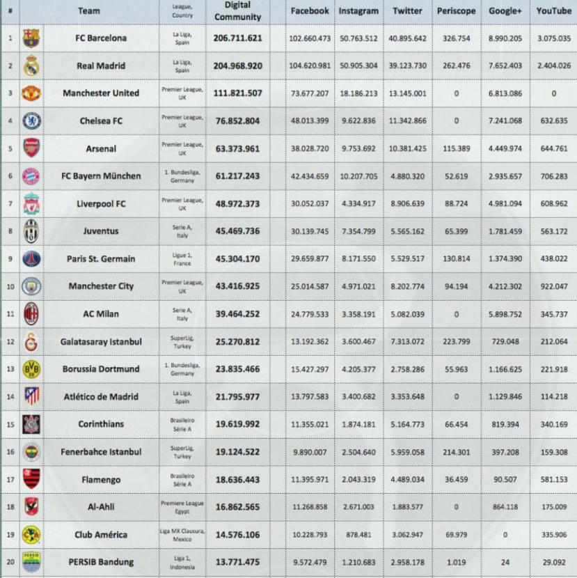 e673601696b03 Liga MX  El América es el club mexicano más influyente del mundo ...