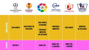 Canales de TV temporada Fútbol 2017-18