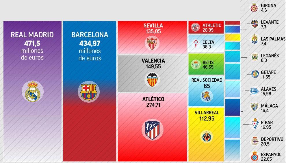 Real Madrid y Barcelona gastan en sus plantillas lo mismo que los 18  equipos restantes 655e7b7337c6a