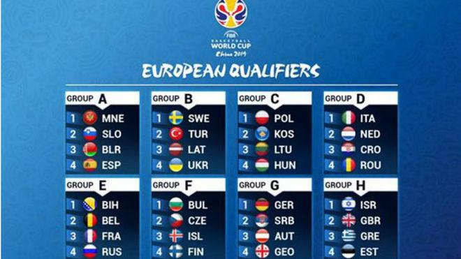 Grupos de Clasificación para la Copa del Mundo 2019.