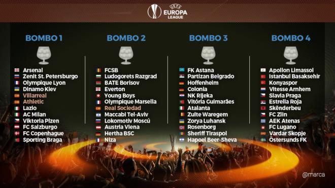 Afbeeldingsresultaat voor europa league 2017 pots