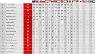 Clasificación Mundial F1