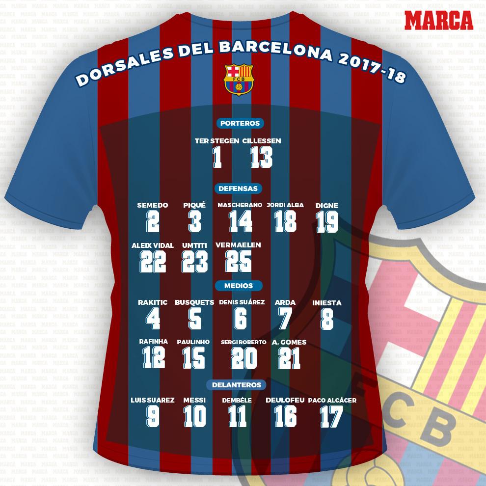 43cef404f96d4 FC Barcelona  Dorsales de la plantilla del Barça para la temporada ...