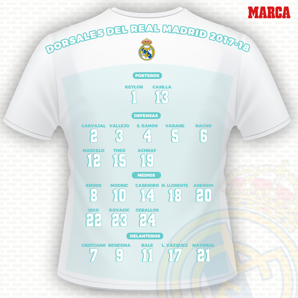 These are the Real Madrid squad numbers for the 2017 18 season ... 169997b9e