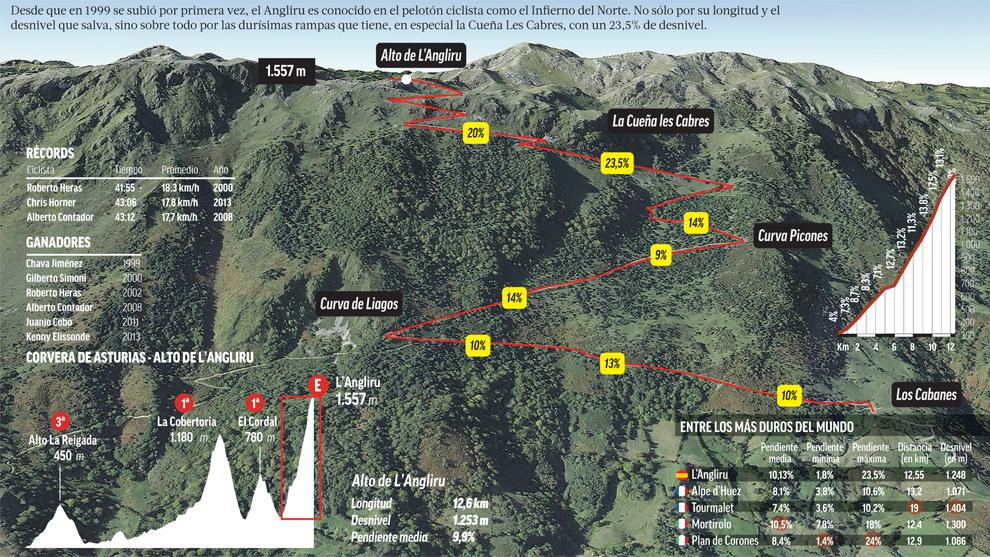 La etapa reina, con final en el Alto del Angliru, al detalle