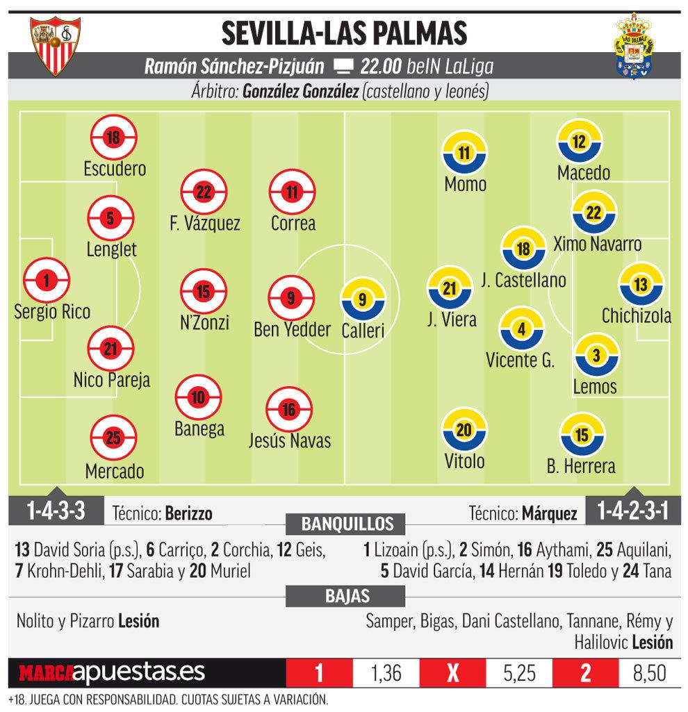 Liga Santander 2017-18: Sevilla vs Las Palmas: Enemigo público ...