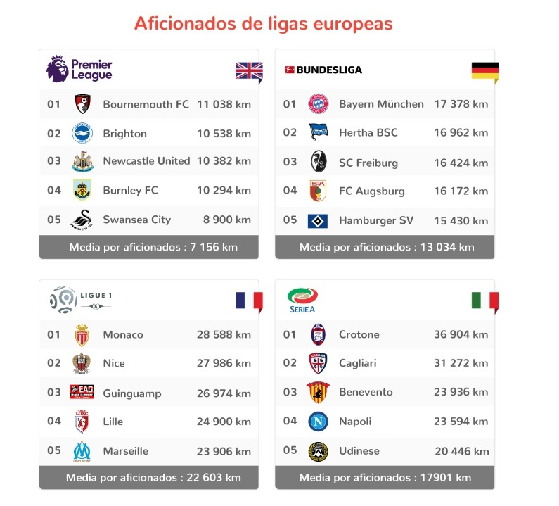 The Curious Table Of Which Teams Travel The Furthest In LaLiga - La liga santander table