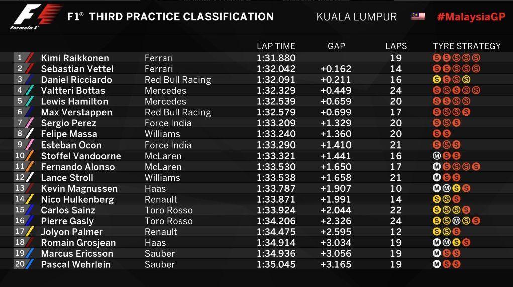 Gran Premio de Malasia 2017 15067553925720