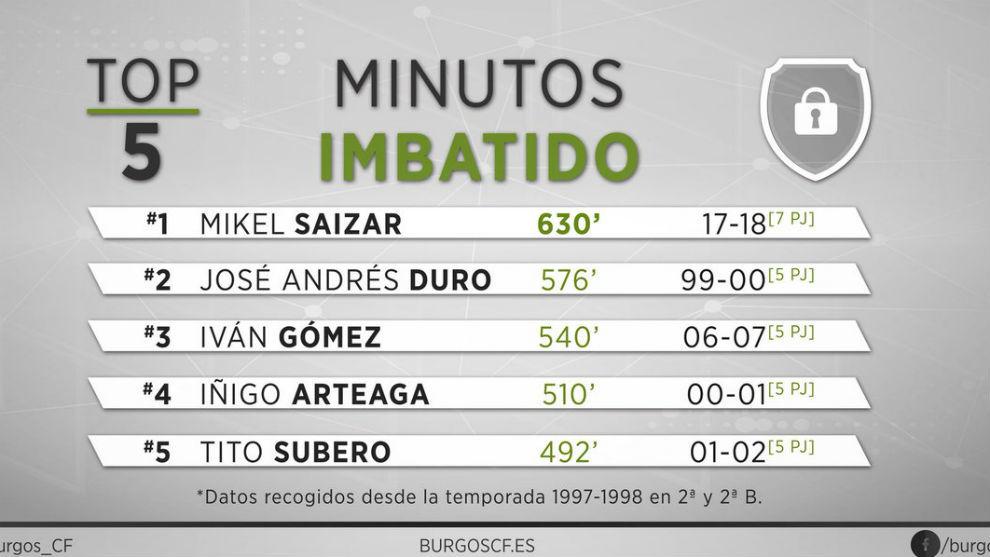 Los récords de imbatibilidad del Burgos CF