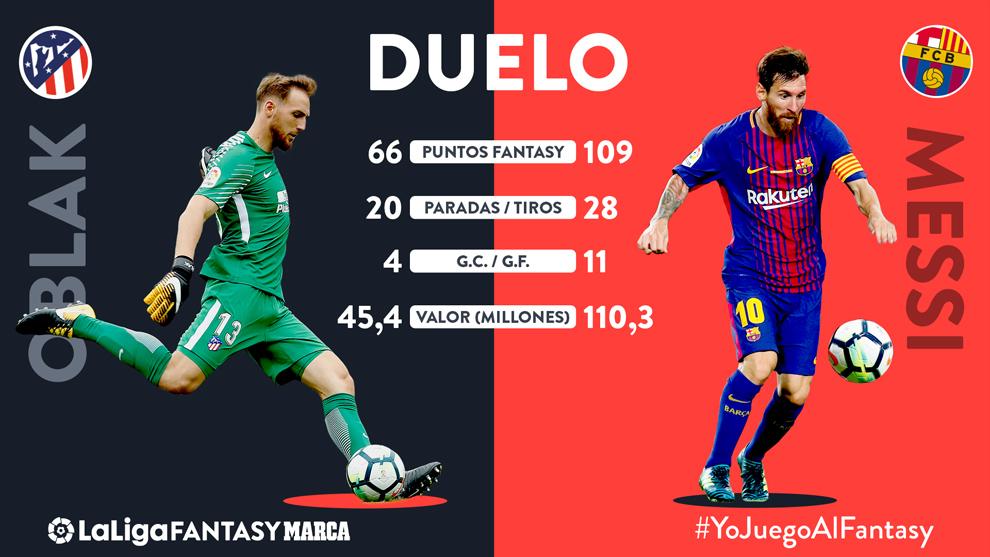 Messi vs Oblak: cara a cara entre los dos jugadores mejor valorados
