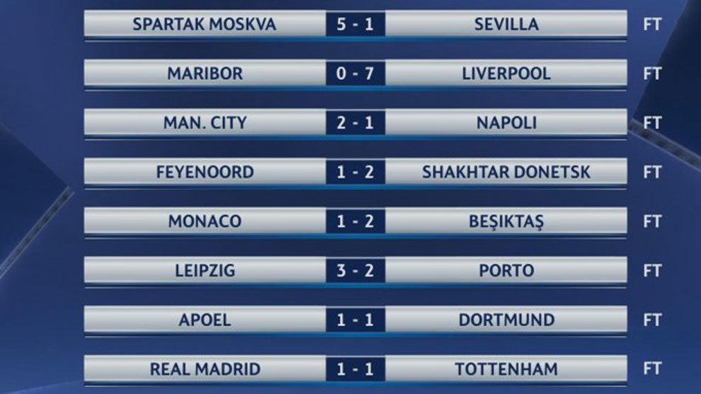 Resultados y clasificación de la jornada 3 de la fase de grupos ...