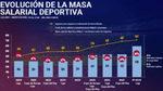 Los salarios del Barça que encienden todas las alarmas
