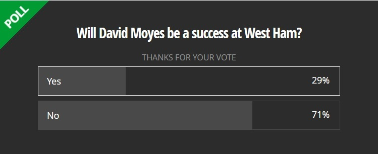 Encuesta de Mirror donde preguntan si Moyes debería ser el nuevo...